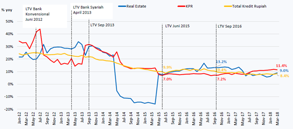 Tren pertumbuhan LTV